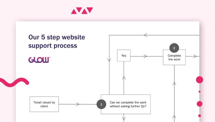 website support ticket process